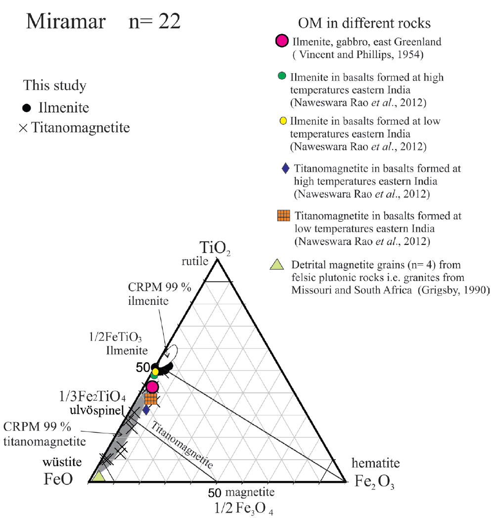 TiO2-FeO-Fe2O3 ternary diagram for Miramar beach and dune sands with ilmenite and titanomagnetite (taken from Butler, 1992). Counted-grains n = 22. Ellipses are CRPM at 99 % confidence levels (Weltje, 2002). See text for explanation.