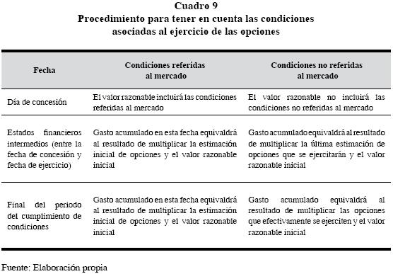 Contabilidad de stock options