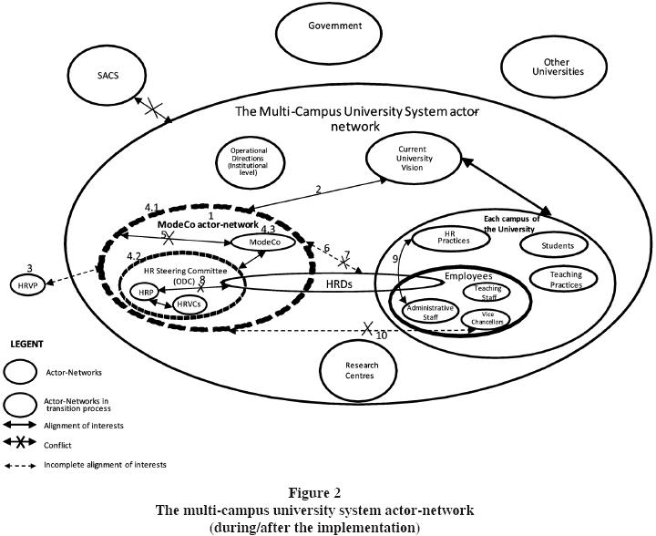 define actor network theory