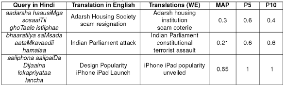 Using Word Embeddings for Query Translation for Hindi to English