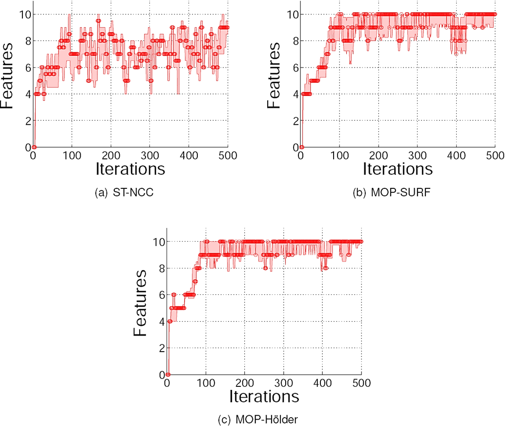 Comparison of Local Feature Extraction Paradigms Applied to Visual SLAM