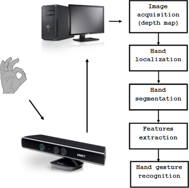 A New Approach For Hand Gestures Recognition Based on Depth
