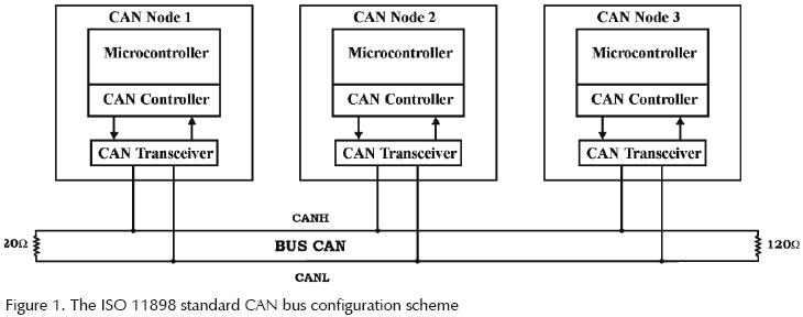 Can bus protocol