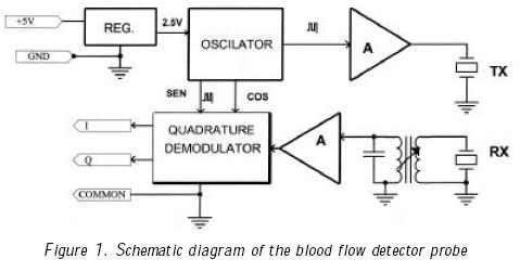 Design And Construction Of A Blood Flow Detector Probe For