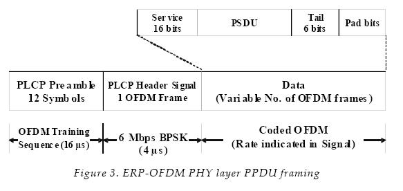 A Performance Study of the IEEE 802.11g PHY and MAC Layers over ...