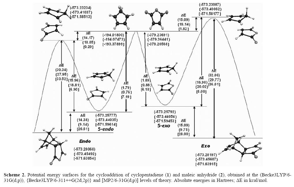 The Role Of Supramolecular Intermediates In The Potential