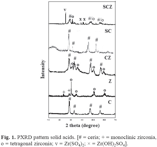 Biodiesel synthesis from pongamia pinnata oil over modified ceo2 and reflections due to tetragonal phase of zirconia could be observed but reflections due to monoclinic phases of zirconia were not observed ccuart Gallery