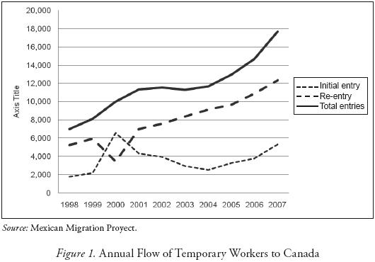 a critical response on temporary migrant labor in mexico and canada essay The temporary foreign worker program as the tfwp is designed to help employers fill short-term gaps in canada's labour market, most temporary foreign workers.
