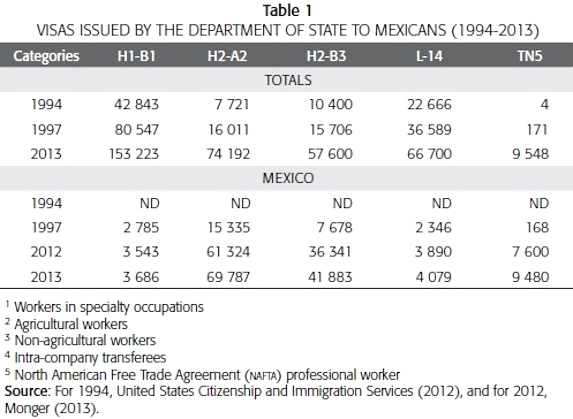 Immigration Trends After 20 Years of NAFTA