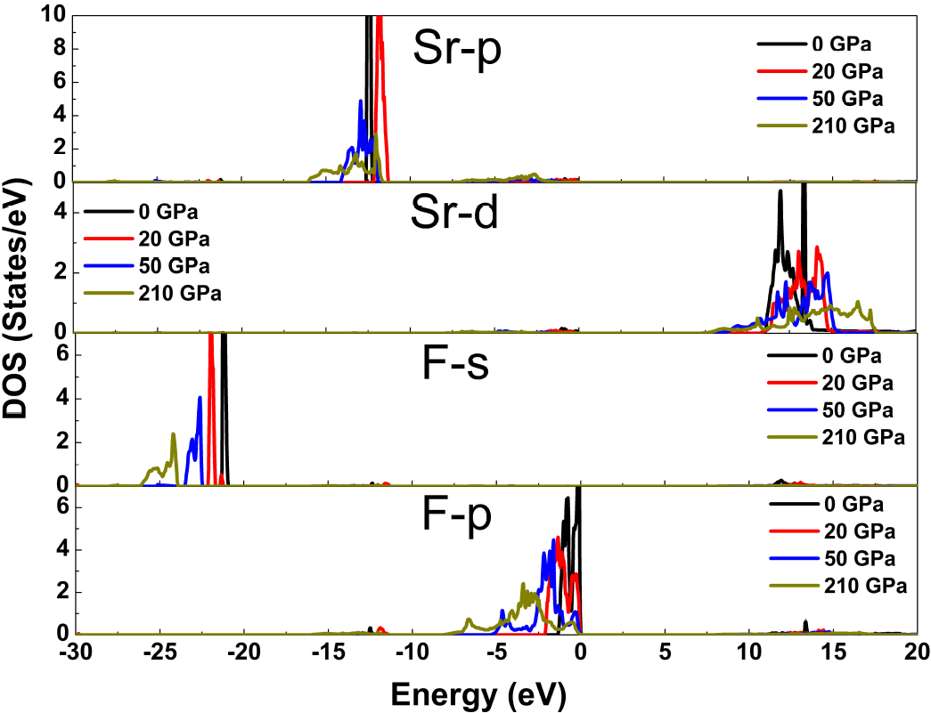 Effect of pressure on structural, electronic and optical properties