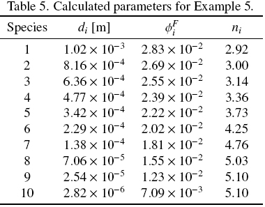 For example 5 the set of particles with continuous size for Table 7 1 design parameters